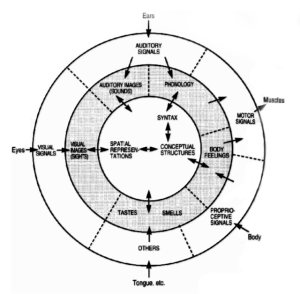 Diagram of conceptual structuring, Ray Jackendoff, 1996